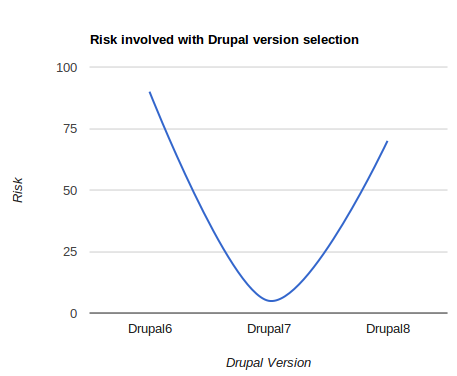 Risk associated with Drupal version number selection
