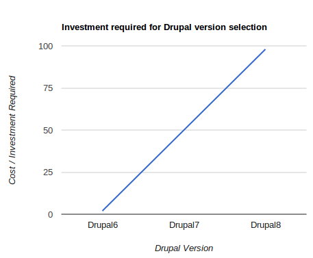 Investment required for Drupal version number selection